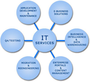 what are the advantages and disadvantages of using an application service provider to implement erp Describe an erp system understand the limitations of legacy mrp systems   erp software providers 4  the use of erp has gradually spread from  manufacturing to the service sector & has become commonly used in many  university classrooms  best-of-breed- use best application for each supply  chain function.